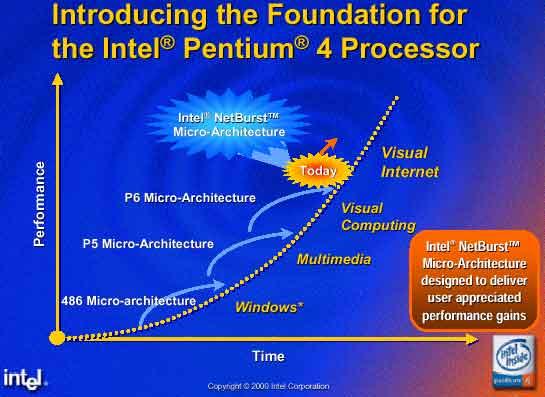 Target pc intel pentium 4 1700mhz 1 7ghz review for Pentium 4 architecture